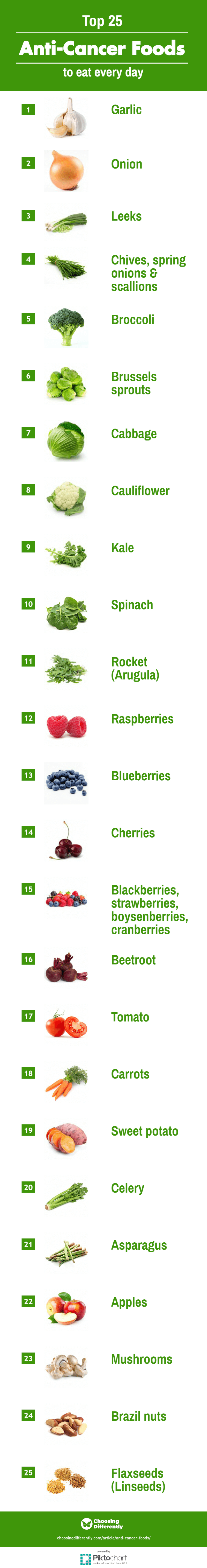 Top 25 anti-cancer foods to eat every day